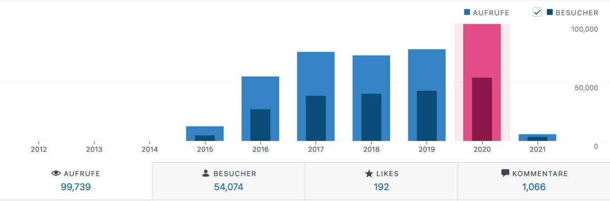 Statistik 2020: Blogbesucher und Seitenzugriffe